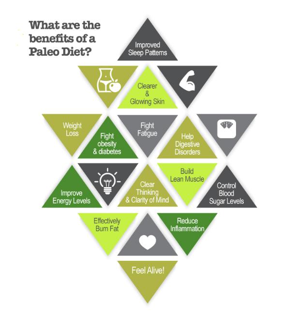 Benefits of Paleo